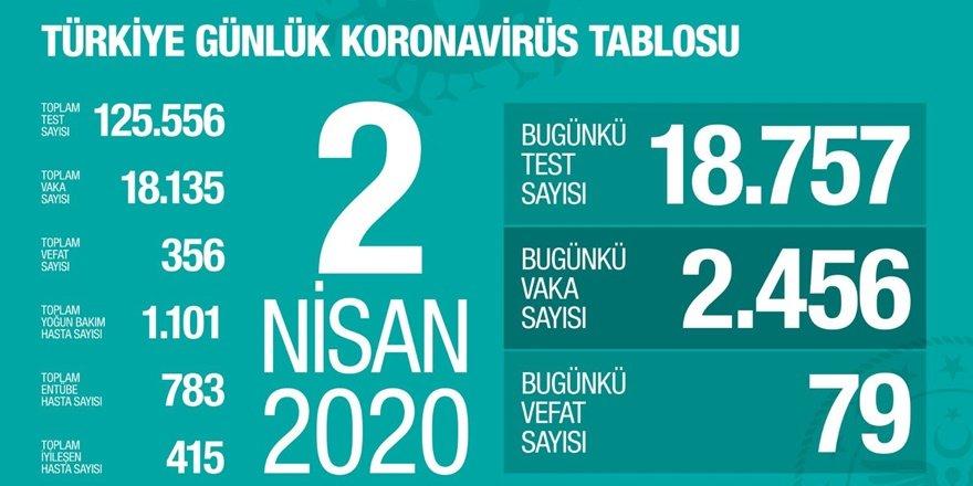 Koronavirüsten ölüm: 356