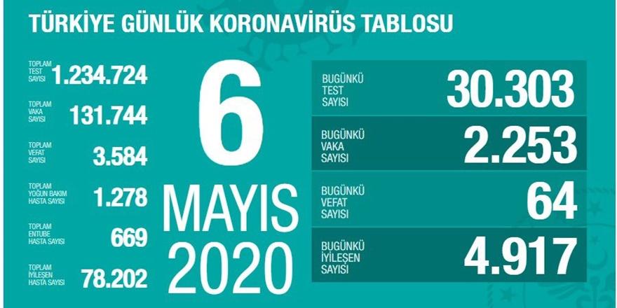 Türkiye'de ölü sayısı 3 bin 584'e çıktı