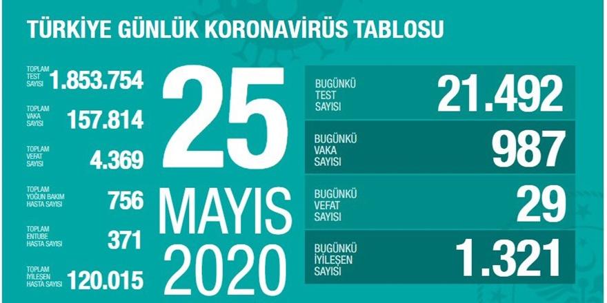 Sağlık Bakanı Koca, koronavirüsle ilgili güncel verileri açıkladı