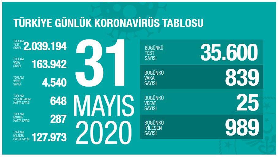 Türkiye geneli vaka sayısı düşüyor, Diyarbakır'da artıyor