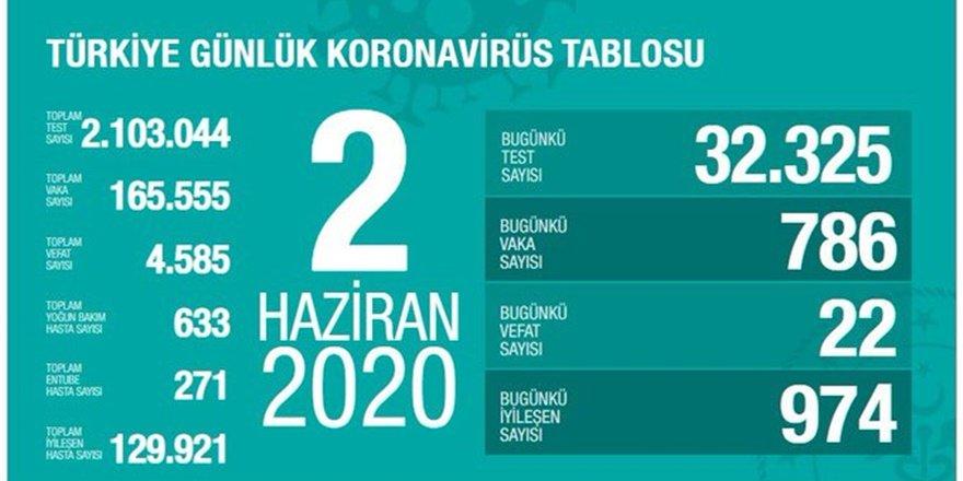 Koronavirüs Türkiye: 22 kişi hayatını kaybetti