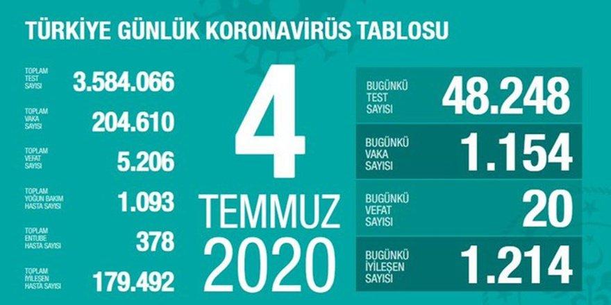 Türkiye'de koronavirüsten 20 kişi daha hayatını kaybetti
