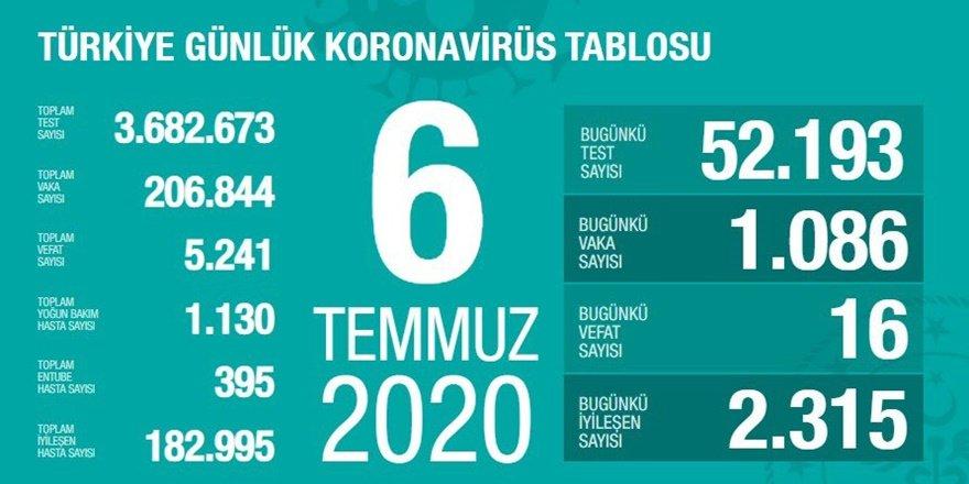 Türkiye'de koronavirüste son durum: 16 can kaybı, bin 86 yeni vaka
