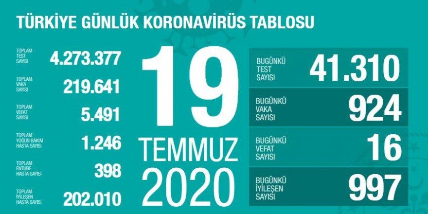 Türkiye'de son 24 saatte 924 yeni koronavirüs vakası