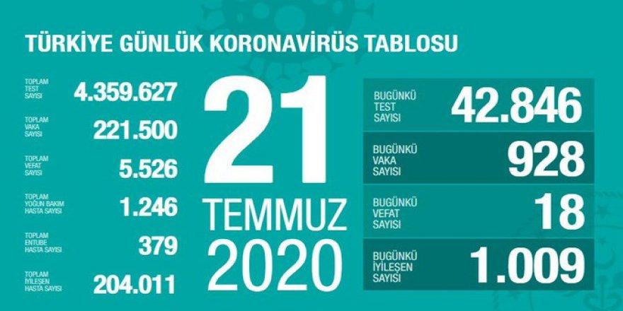 Türkiye'de son 24 saatte 928 yeni koronavirüs vakası