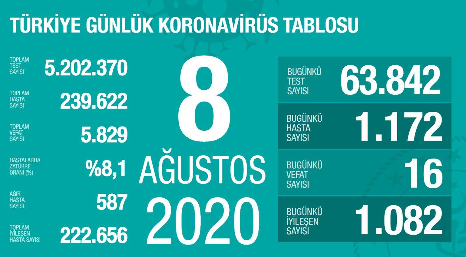 Bakan Koca: Zatüre oranı tüm Türkiye'de düştü
