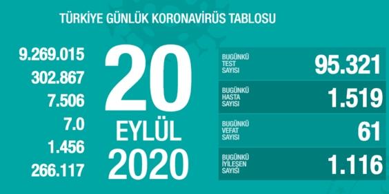 Sağlık Bakanı Fahrettin Koca 20 Eylül koronavirüs verilerini açıkladı