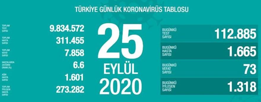 Sağlık Bakanlığı, 25 Eylül Türkiye Günlük Korona Tablosu'nu paylaştı.