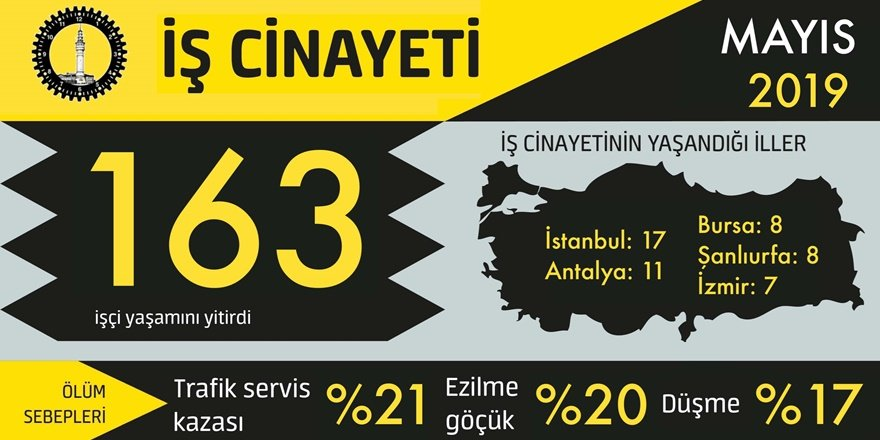 Mayıs'ta 163 kişi iş cinayetine kurban gitti