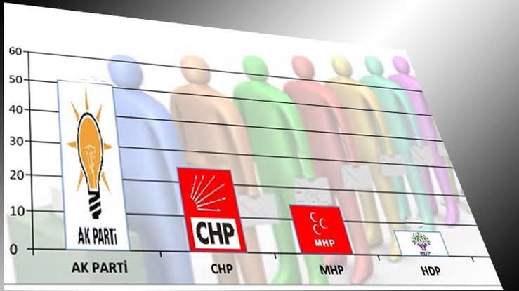 MetroPOLL'den seçim anketi: AK Parti yüzde 34.2 ile birinci sırada