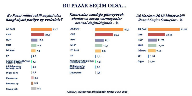 AK Parti kan kaybediyor