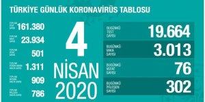 19 bin test yapıldı, 3 bin 13 kişiye Kovid-19 tanısı konuldu