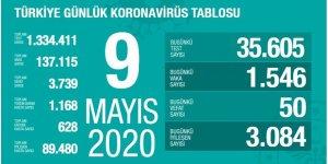 Türkiye'de korona sayıları hızla azalıyor!