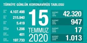 Her yerde vaka azalıyor Diyarbakır'da artıyor!