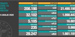 Türkiye'de son 24 saatte 235 kişi hayatını kaybetti