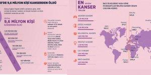 Bir yılda 9,6 milyon kişi de kanserden öldü
