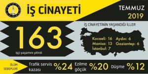 İSİG Meclisi:Temmuz'da163 iş cinayeti yaşandı