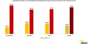 Kayyumlar HDP'nin oyunu arttırıyor